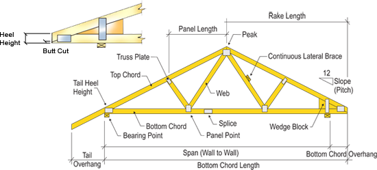 Images of hip roof truss diagram hip ball diagram for Roof truss styles